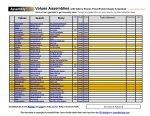 Values Based Assemblies